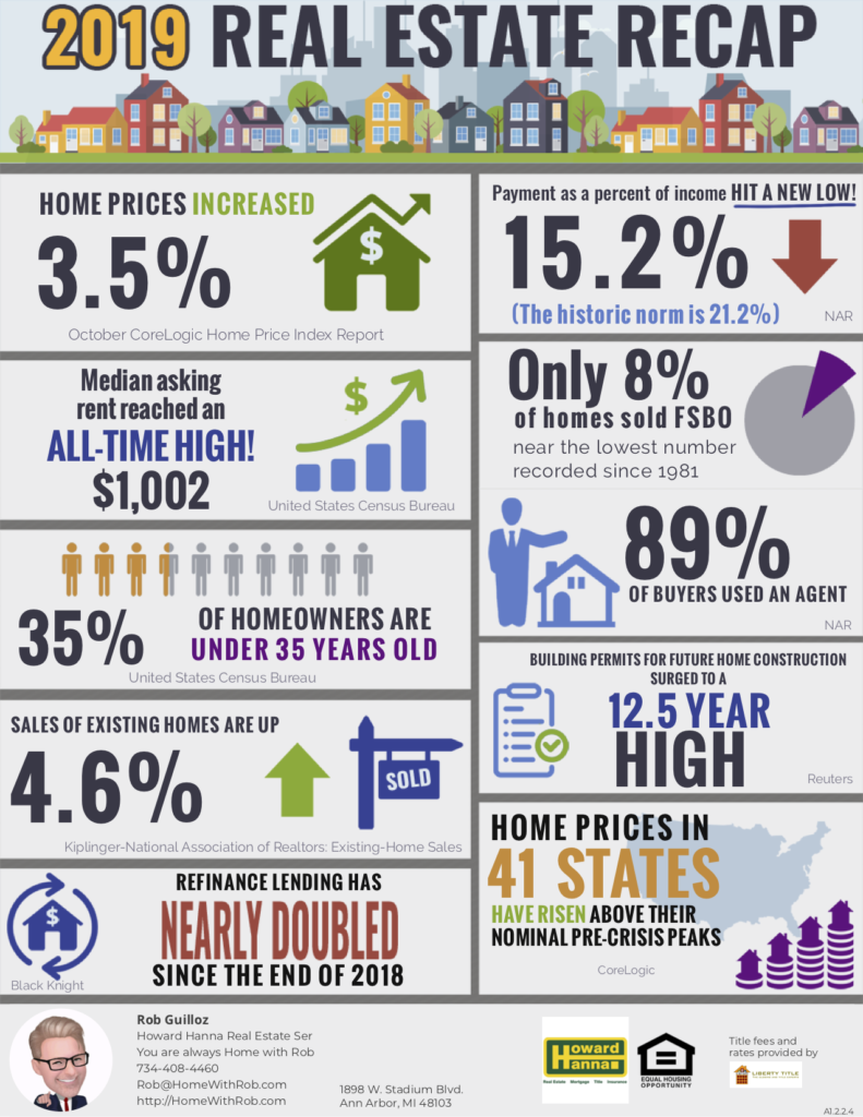 Infographic of interesting facts about the 2019 real estate market.
